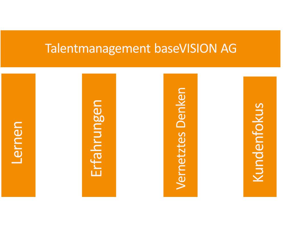 talentmanagement mit Grafic dargestellt